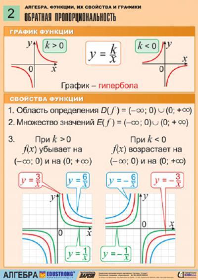 Алгебра функции их свойства и графики